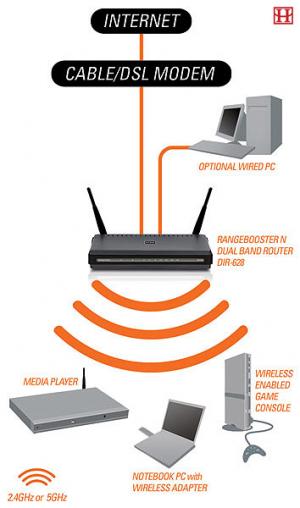Когда мы подключаем роутер, а затем ещё и беспроводной Wi-FI роутер.  Таким образом вся информация передаётся по...