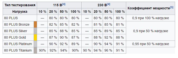 КПД блока питания компьютера и сертификация 80 Plus