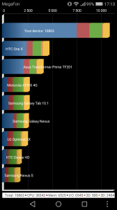 Производительность Huawei Y6II