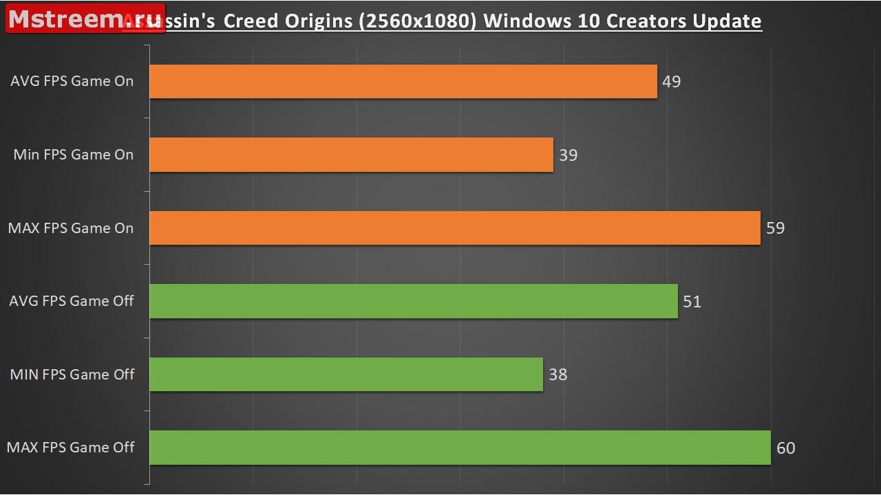Количество кадров в секунду Assassin's Creed Origins. Игровой режим включен/выключен. Windows 10 Creators Update.