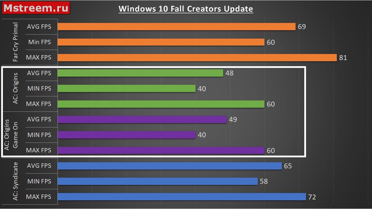 Игровой режим и без игрового режима в Windows 10 Fall Creators Update