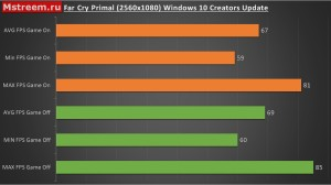 Количество кадров в секунду Far Cry Primal. Игровой режим включен/выключен. Windows 10 Creators Update.
