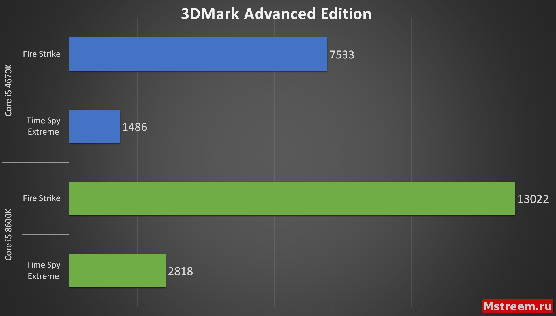 3DMark Advanced Edition (Intel Core i5 4670K VS 8600K)