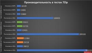 7zip Core i5 8600K. ASRock Fatal1ty Z370 Gaming K6
