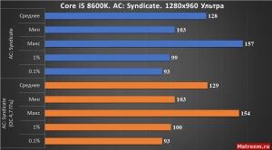 Assassin's Creed Syndicate Core i5 8600K