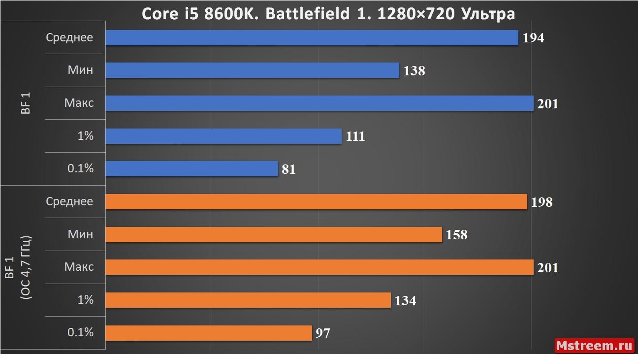 Battlefield 1 Core i5 8600K
