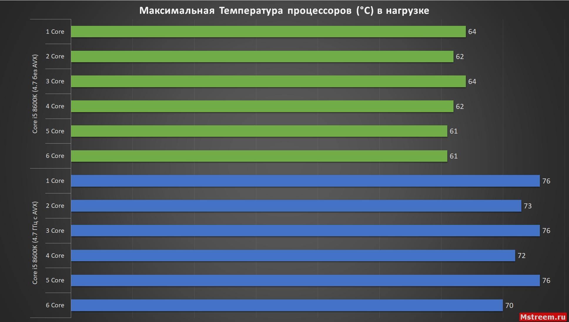 Температура Core i5 8600K c AVX и без AVX