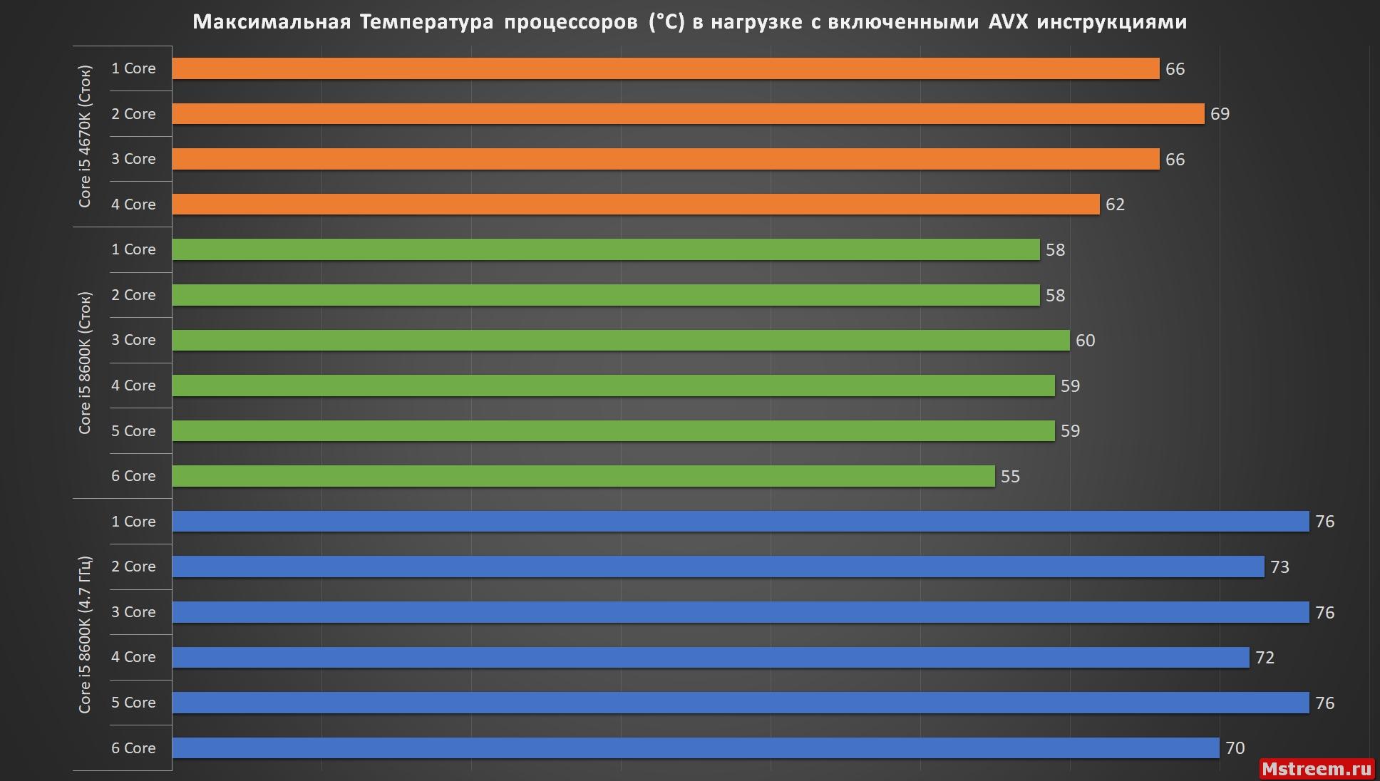 Температура Core i5 8600K c AVX