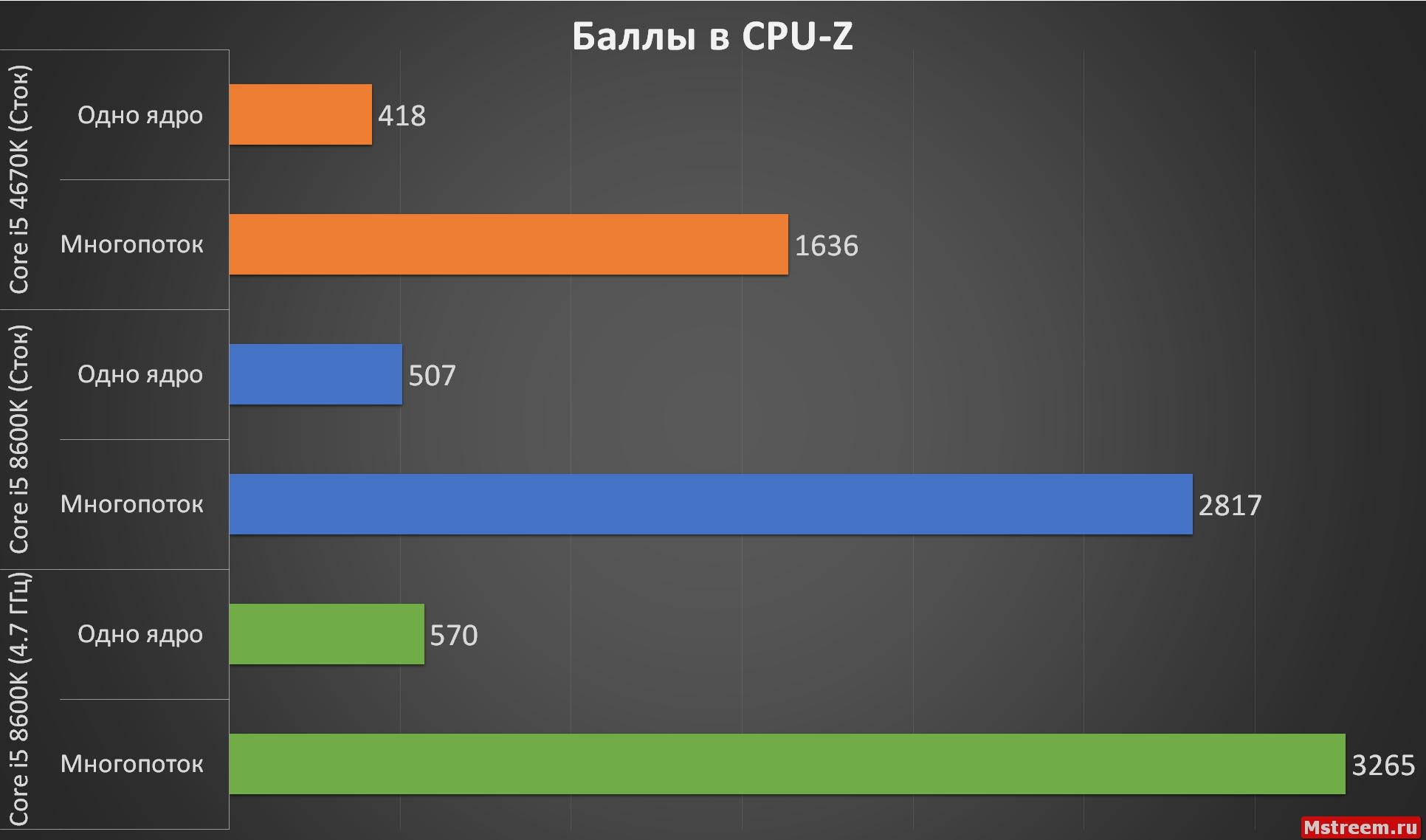 CPU-Z Core i5 8600K. ASRock Fatal1ty Z370 Gaming K6