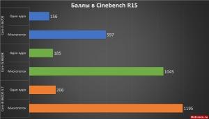 Cinebench R15 Core i5 8600K. ASRock Fatal1ty Z370 Gaming K6
