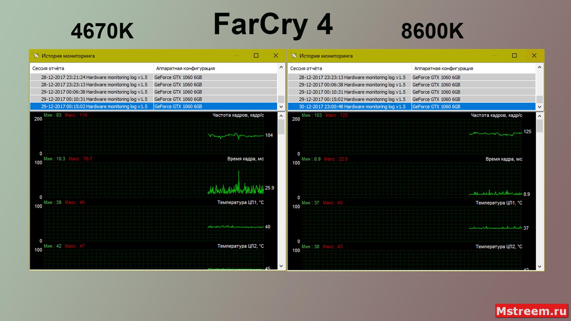 Время отрисовки кадра Intel Core i5 8600K VS 4670K