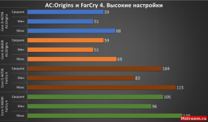Высокие настройки FarCry 4 и AC: Origins (Intel Core i5 4670K VS 8600K)