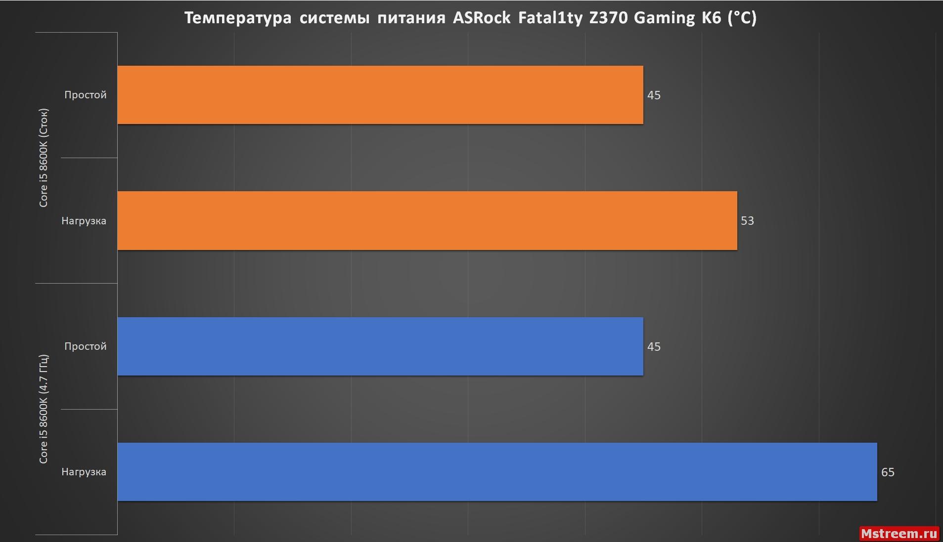 Температура системы питания процессора. ASRock Fatal1ty Z370 Gaming K6