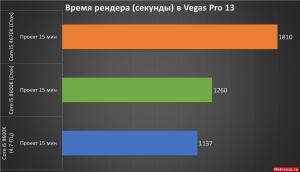 Время рендера в Vegas Pro 13. ASRock Fatal1ty Z370 Gaming K6