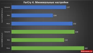 FarCry 4 (Низкие настройки) (Intel Core i5 4670K VS 8600K)