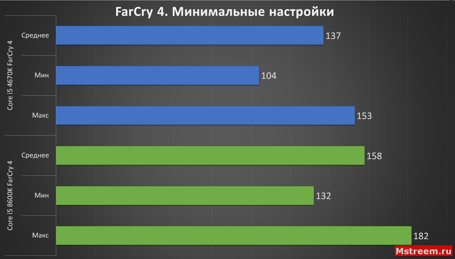 FarCry 4 (Низкие настройки) (Intel Core i5 4670K VS 8600K)
