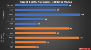 Assassin's Creed Origins Core i5 8600K