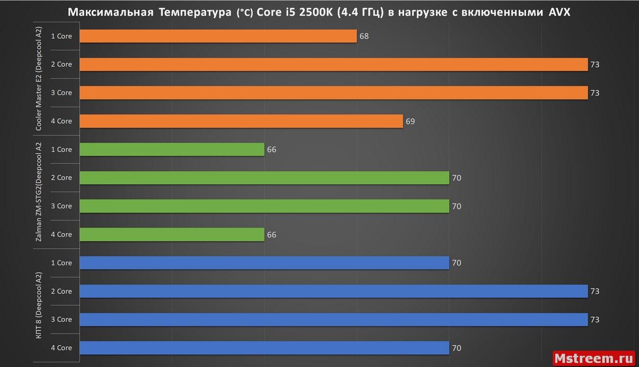 Эффективность термопаст с Deepcool Assassin 2