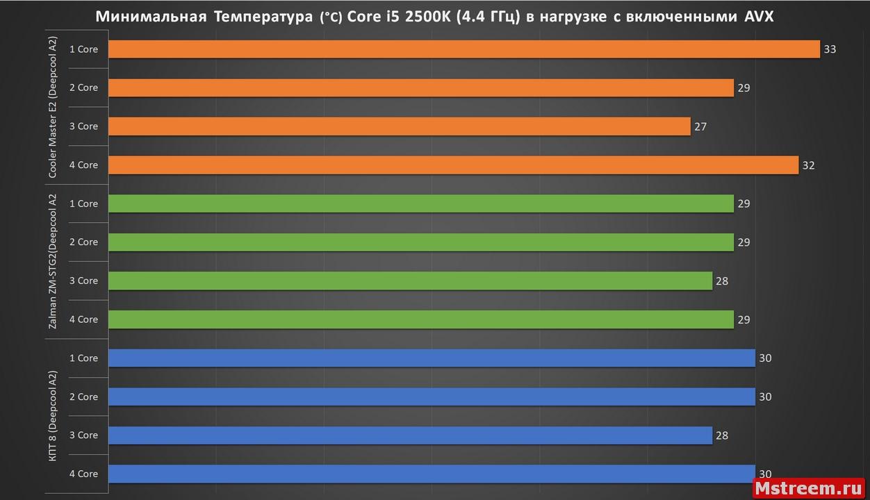 Эффективность термопаст с Arctic Cooling Freezer 33