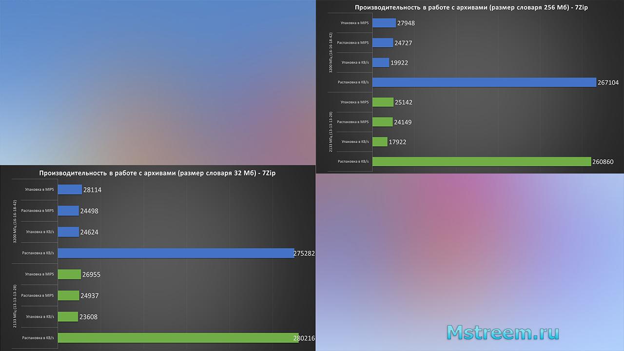 7Zip (общее сравнение) – Оперативная память 2133 МГц vs 3200 МГц