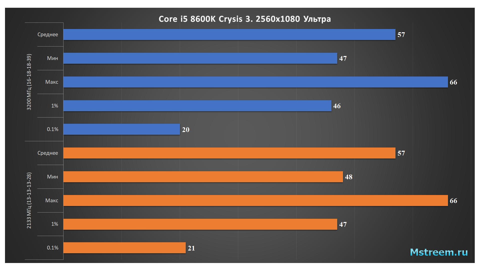 Crysis 3 – Оперативная память 2133 МГц vs 3200 МГц