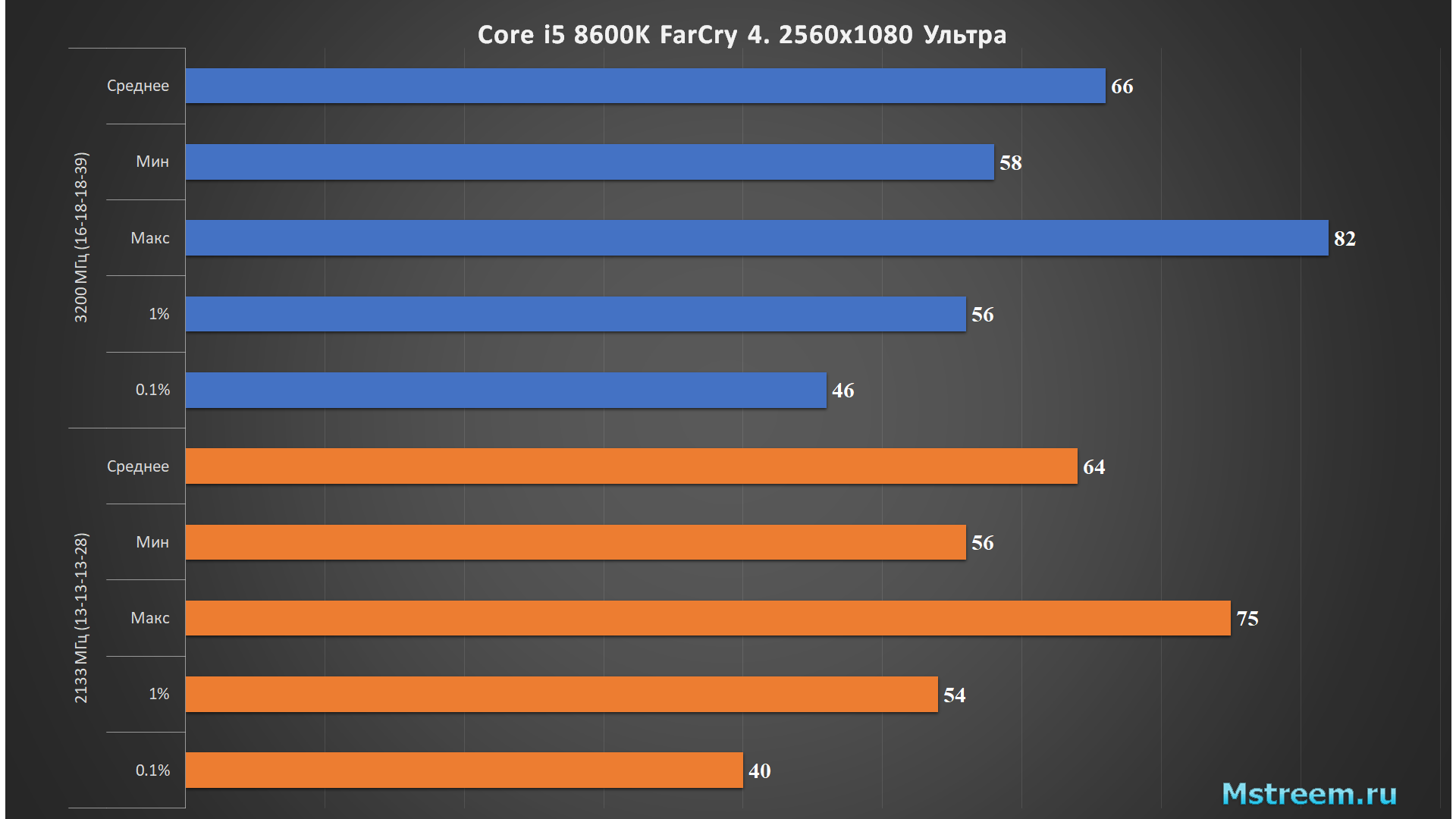 FarCry4 – Оперативная память 2133 МГц vs 3200 МГц