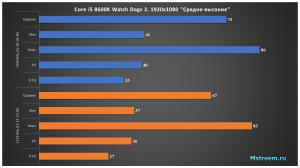 Watch Dogs 2 – Оперативная память 2133 МГц vs 3200 МГц
