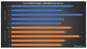Assassin's Creed Origins – Оперативная память 2133 МГц vs 3200 МГц