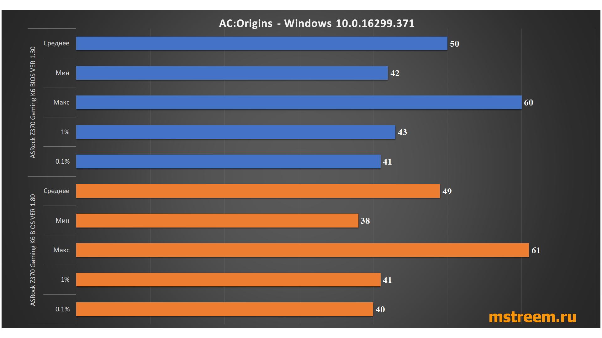 Тесты производительности в играх Assassin's Creed Origins. Spectre и Meltdown