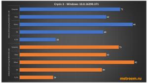 Тесты производительности в играх Crysis 3. Spectre и Meltdown