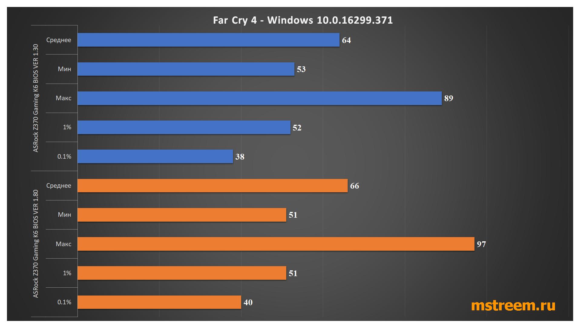 Тесты производительности в играх FarCry 4. Spectre и Meltdown