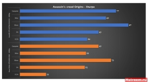 Assassin's Creed Origins GTX 1060VS1070ti