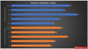 Assassin's Creed Origins - Inno3D GTX 1070ti iChill X3