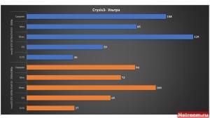 Crysis3 - Inno3D GTX 1070ti iChill X3