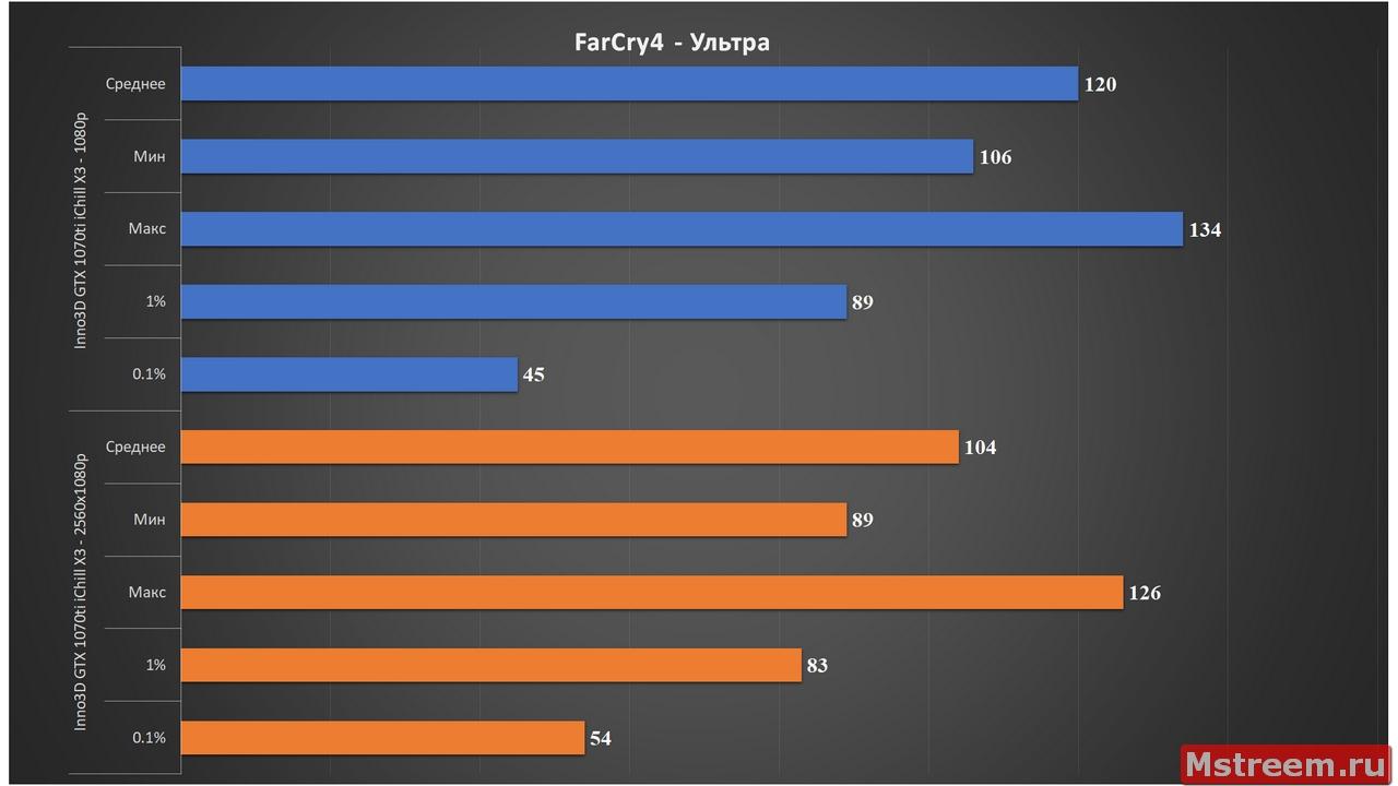 FarCry4 - Crysis3 - Inno3D GTX 1070ti iChill X3