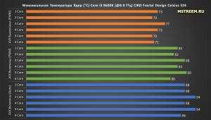 Эффективность системы охлаждения Fractal Design Celsius S24