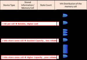 Электрические уровни в ячейках: SLC/MLC/TLC
