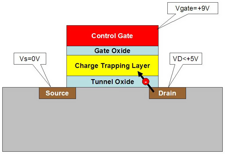 Ловушка заряда (CTF), во флеш памяти