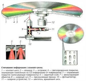 Как информация хранится на оптическом диске?
