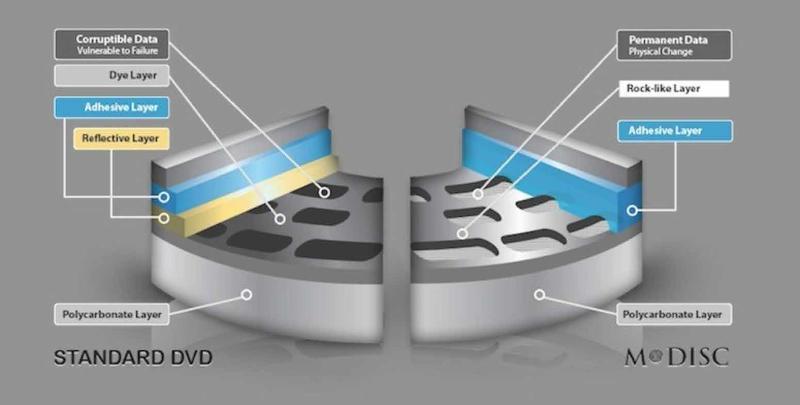 Оптические архивные диски M-DISC