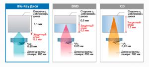 Лазер для оптических дисков
