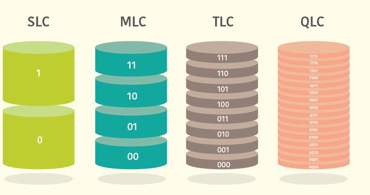 Виды ячеек Flash памяти: SLC/MLC/TLC/QLS