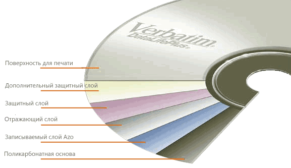 verbatim-disk-structure