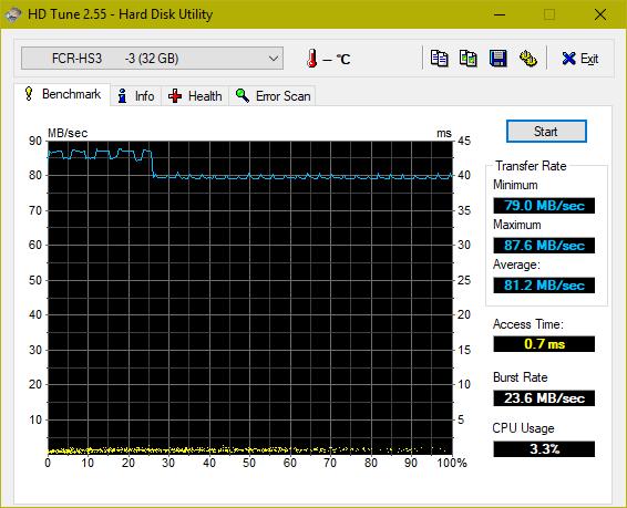 Производительность карты памяти Verbatim Pro Micro SDHC UHS-I Class 3 (U3) (HD Tune).