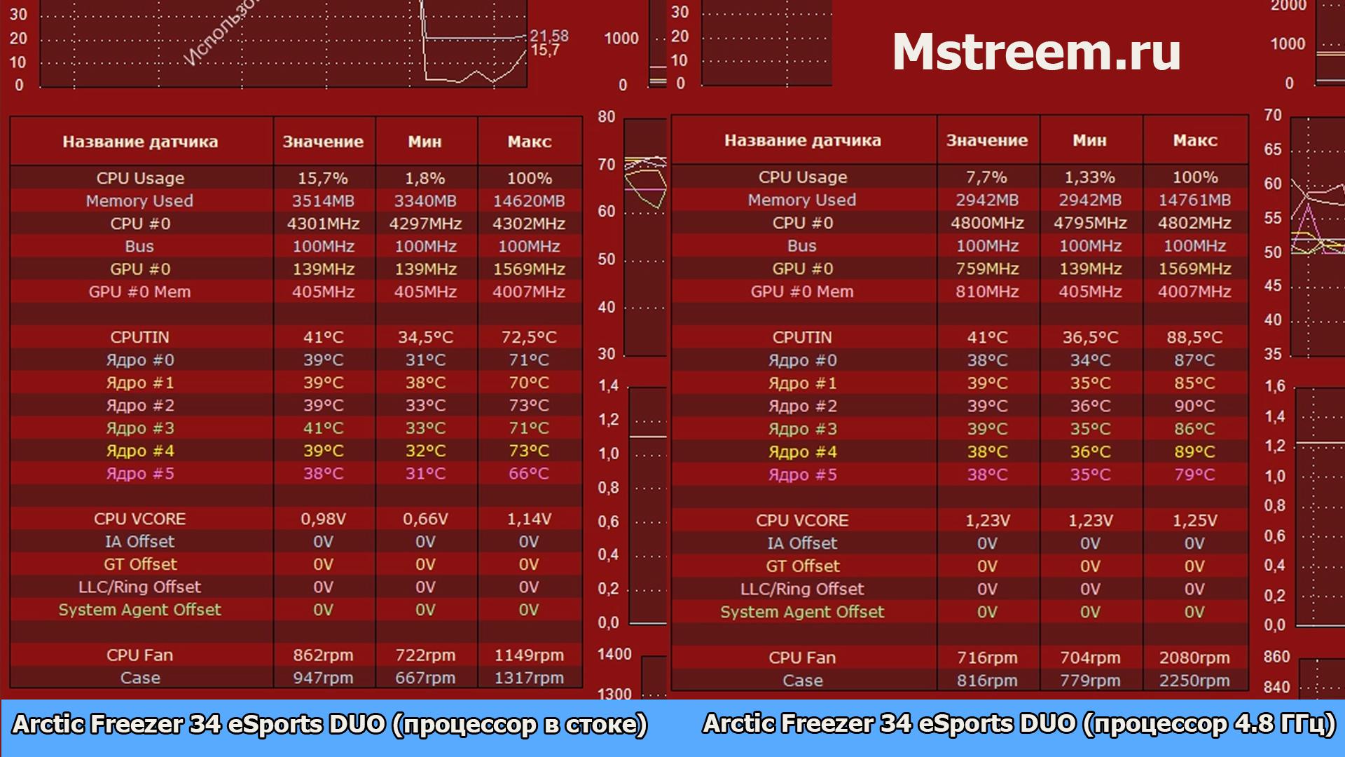 Тесты и обзор кулера Arctic Freezer 34 eSports DUO
