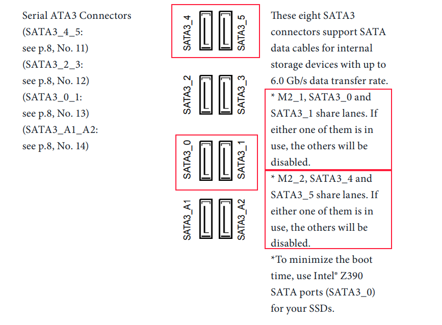 Конфигурация SATA портов и M.2 разъёмов. Материнская плата ASRock Z390 Extreme 4