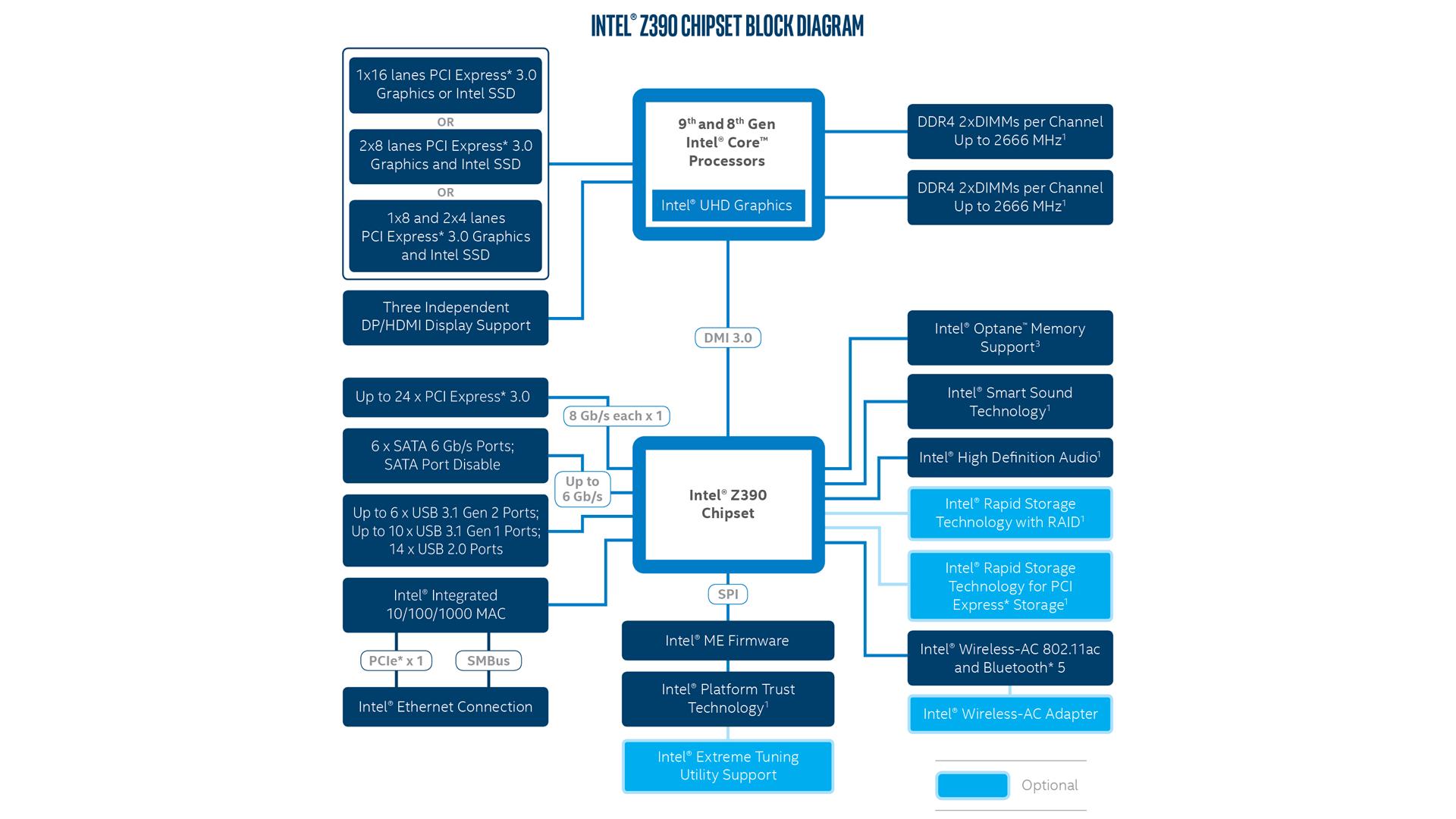 Особенности чипсета Intel Z390