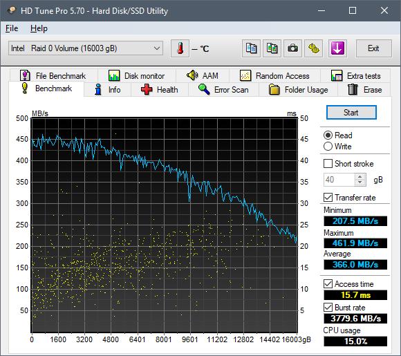 HD Tune. Скорость чтения жёсткого диска Seagate Iron Wolf 8 ТБ ST8000VN0022 (RAID0 16 ТБ)