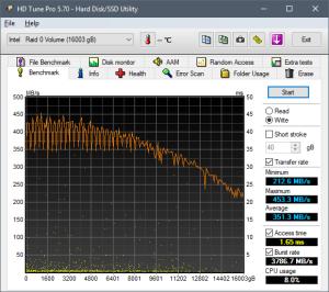 HD Tune. Скорость записи жёсткого диска Seagate Iron Wolf 8 ТБ ST8000VN0022 (RAID0 16 ТБ)