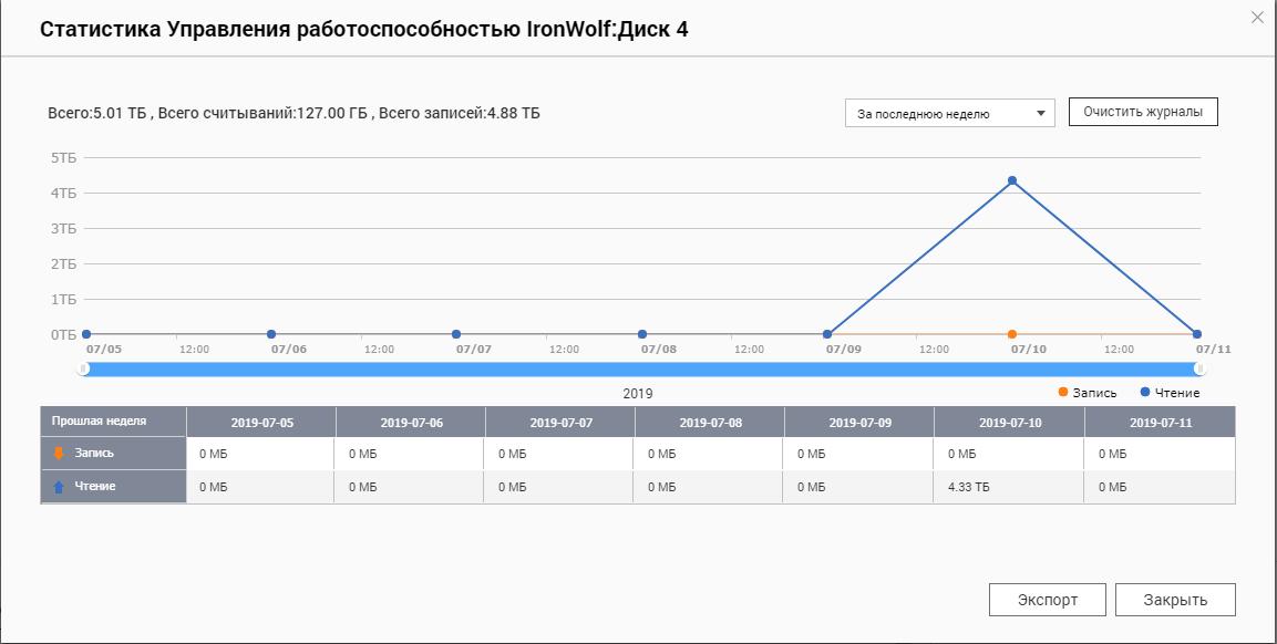 Статистика использования жёстких дисков. Инстурмент IronWolf Health Management
